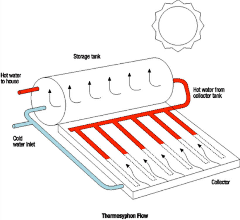 solar heater diagram